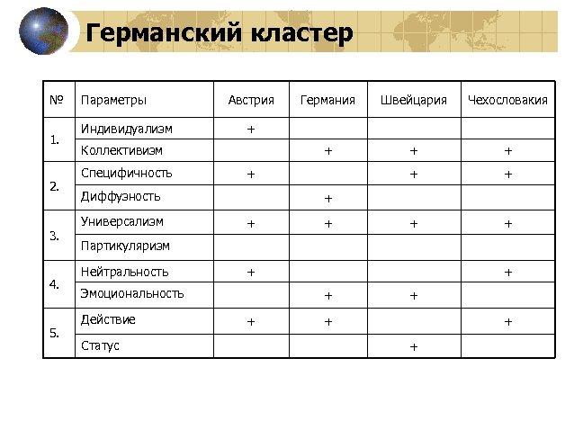 Германский кластер № 1. 2. 3. 4. 5. Параметры Индивидуализм Австрия Чехословакия + +