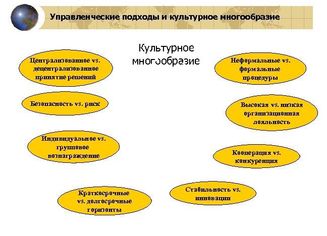 Управленческие подходы и культурное многообразие Централизованное vs. децентрализованное принятие решений Культурное многообразие Неформальные vs.