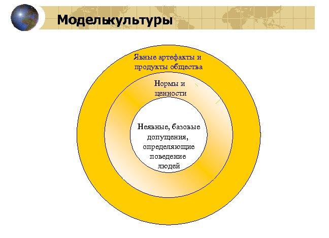 Моделькультуры Явные артефакты и продукты общества Нормы и ценности Неявные, базовые допущения, определяющие поведение