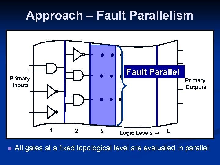 Approach – Fault Parallelism Fault Parallel Primary Inputs Primary Outputs 1 n 2 3