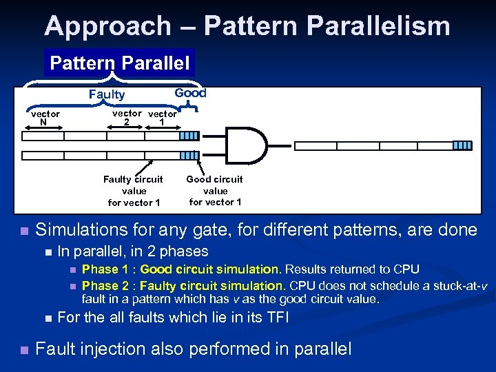 Approach – Pattern Parallelism Pattern Parallel Faulty vector 2 1 vector N Faulty circuit