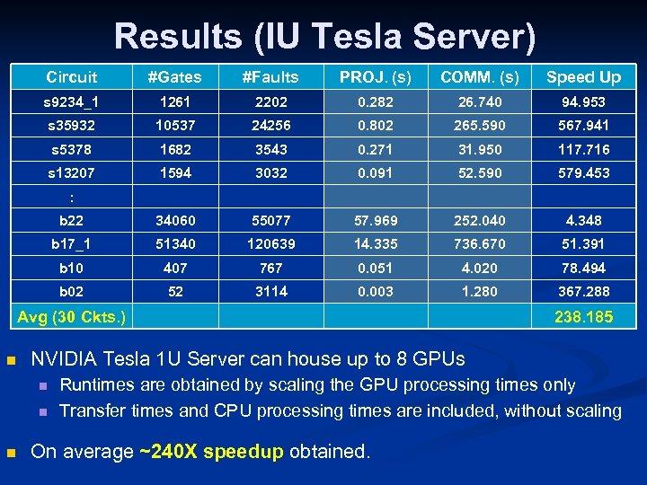 Results (IU Tesla Server) Circuit #Gates #Faults PROJ. (s) COMM. (s) Speed Up s