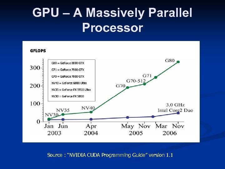 "GPU – A Massively Parallel Processor Source : ""NVIDIA CUDA Programming Guide"" version 1."