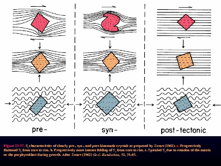 Figure 23 -37. Si characteristics of clearly pre-, syn-, and post-kinematic crystals as proposed