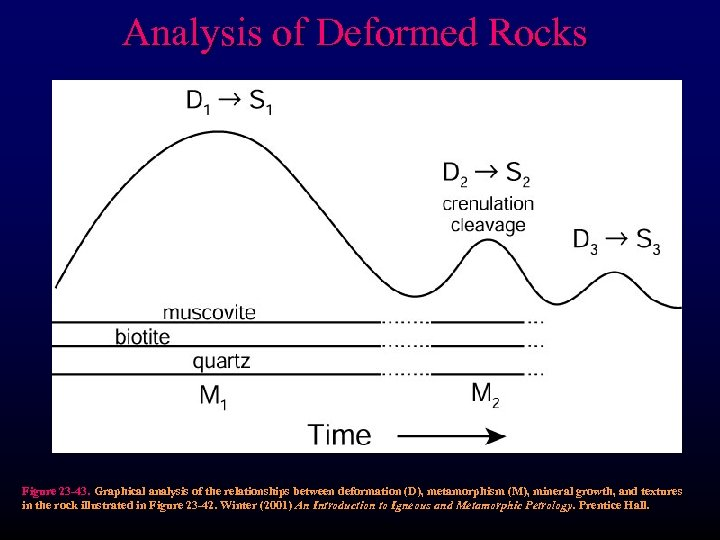 Analysis of Deformed Rocks Figure 23 -43. Graphical analysis of the relationships between deformation