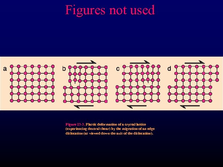 Figures not used Figure 23 -3. Plastic deformation of a crystal lattice (experiencing dextral
