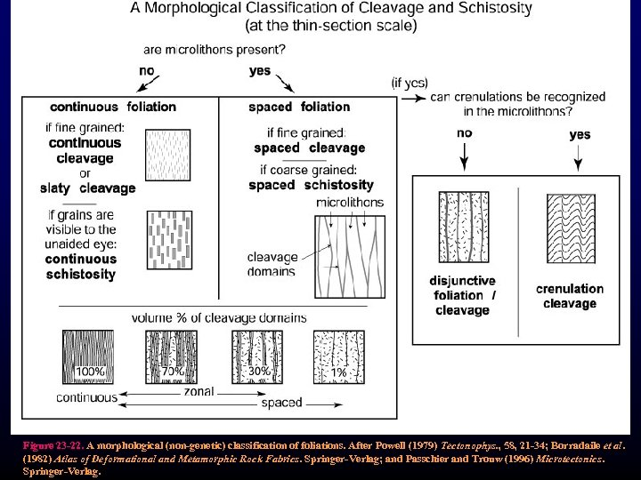 Figure 23 -22. A morphological (non-genetic) classification of foliations. After Powell (1979) Tectonophys. ,