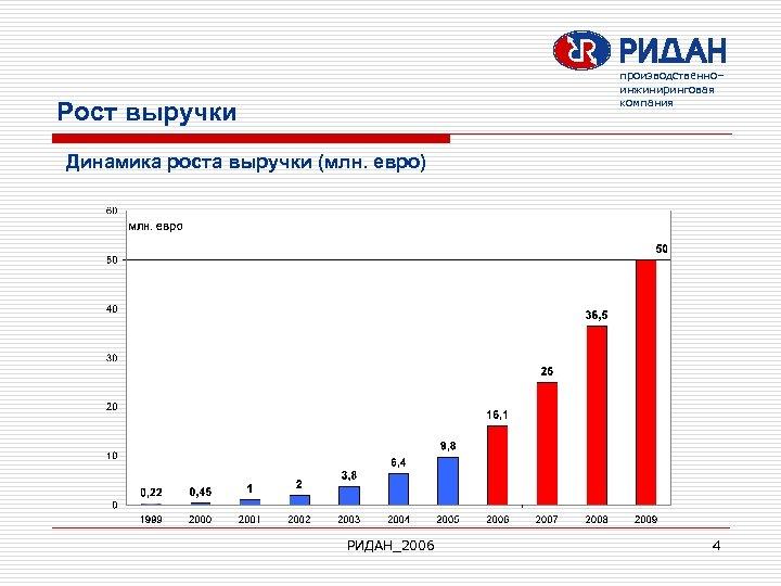 производственно– инжиниринговая компания Рост выручки Динамика роста выручки (млн. евро) РИДАН_2006 4