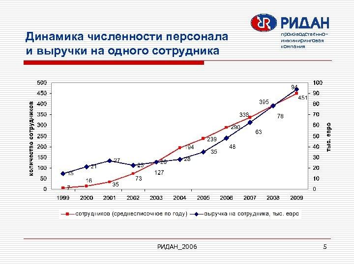 Динамика численности персонала и выручки на одного сотрудника РИДАН_2006 производственно– инжиниринговая компания 5