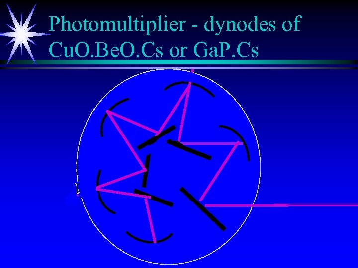 Photomultiplier - dynodes of Cu. O. Be. O. Cs or Ga. P. Cs