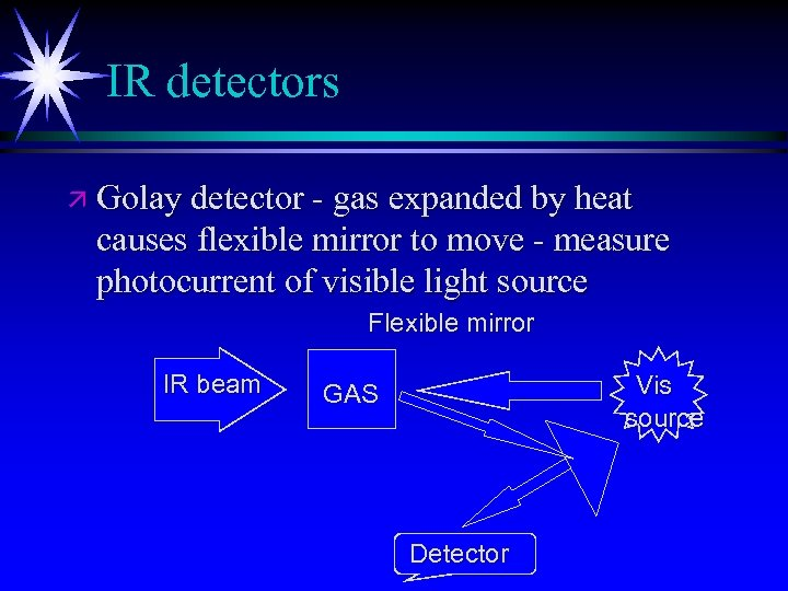 IR detectors ä Golay detector - gas expanded by heat causes flexible mirror to