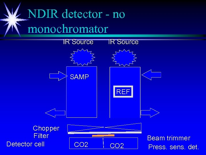 NDIR detector - no monochromator SAMP REF Chopper Filter Detector cell CO 2 Beam