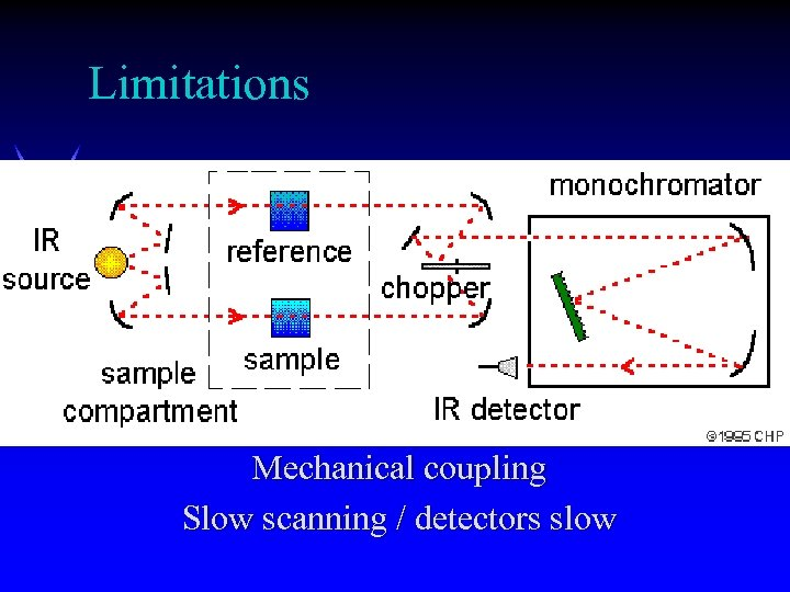 Limitations Mechanical coupling Slow scanning / detectors slow