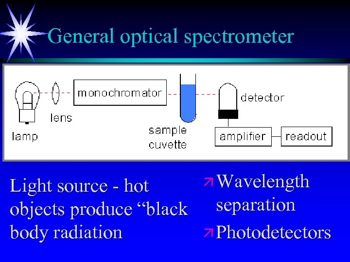 "General optical spectrometer Light source - hot objects produce ""black body radiation ä Wavelength"