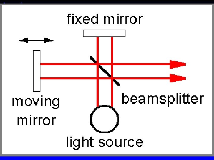 IR Spectroscopy - qualitative Double beam required to correct for blank at each wavelength