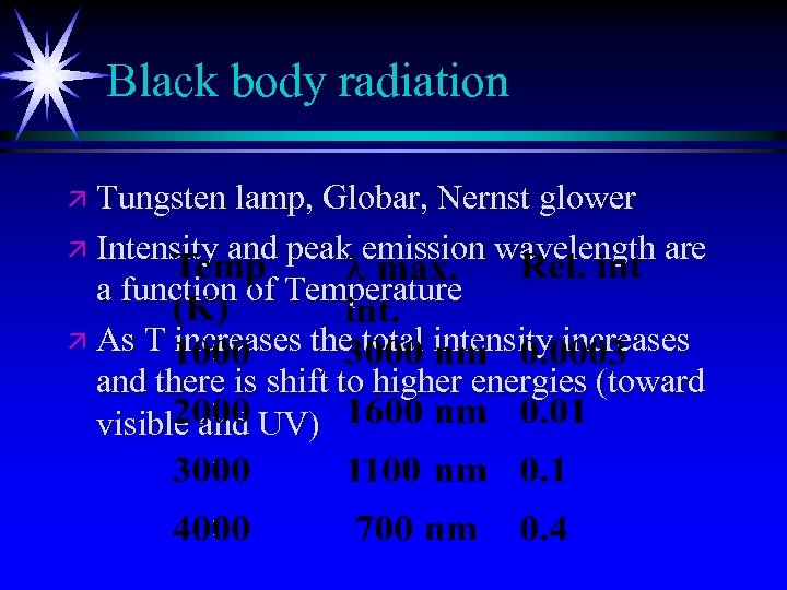 Black body radiation ä Tungsten lamp, Globar, Nernst glower ä Intensity and peak emission