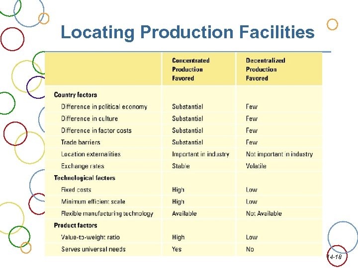 Locating Production Facilities 14 -18