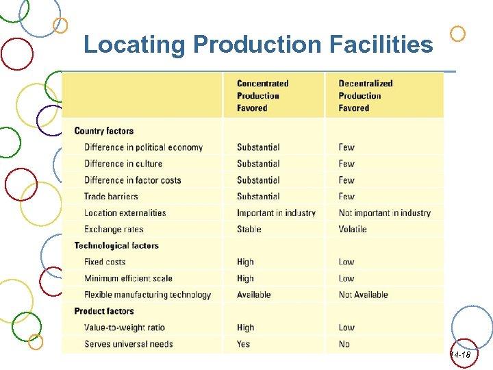 Locating Production Facilities 14 -18