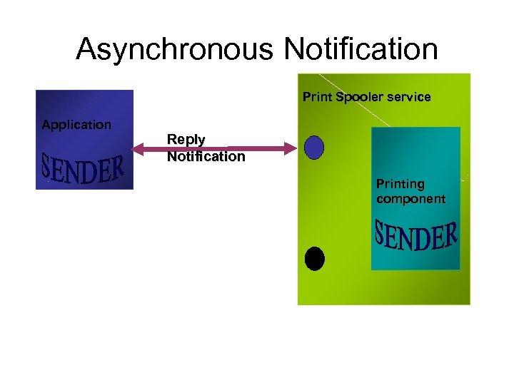 Asynchronous Notification Print Spooler service Application Reply Notification Printing component
