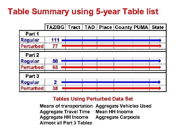 CTPP Crash Course Census Transportation Planning Products