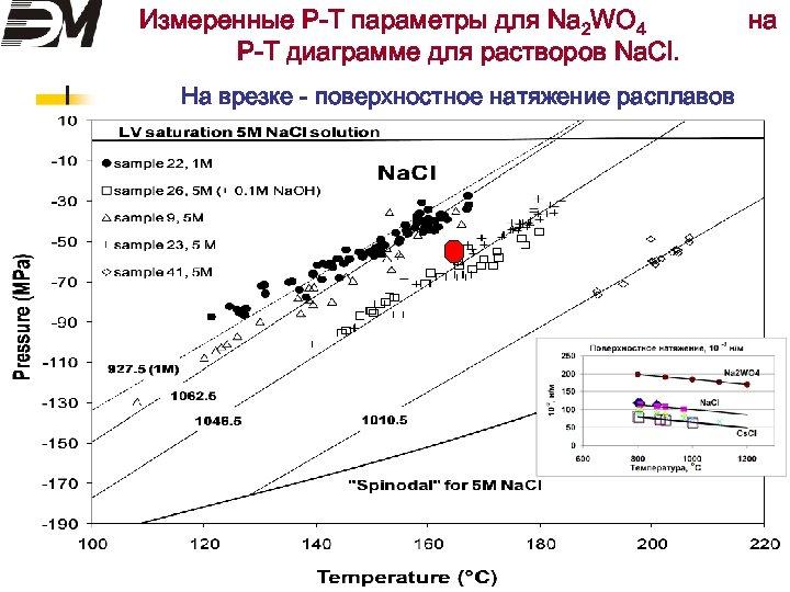Измеренные Р-Т параметры для Na 2 WO 4 Р-Т диаграмме для растворов Na. Cl.