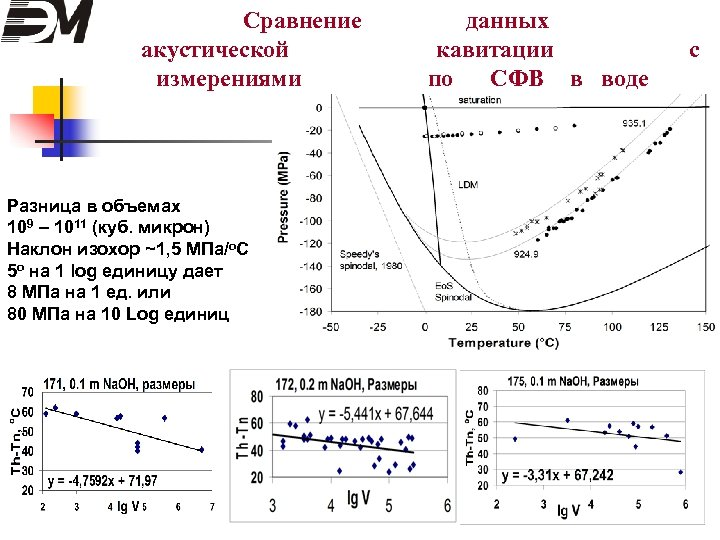 Сравнение акустической измерениями Разница в объемах 109 – 1011 (куб. микрон) Наклон изохор ~1,