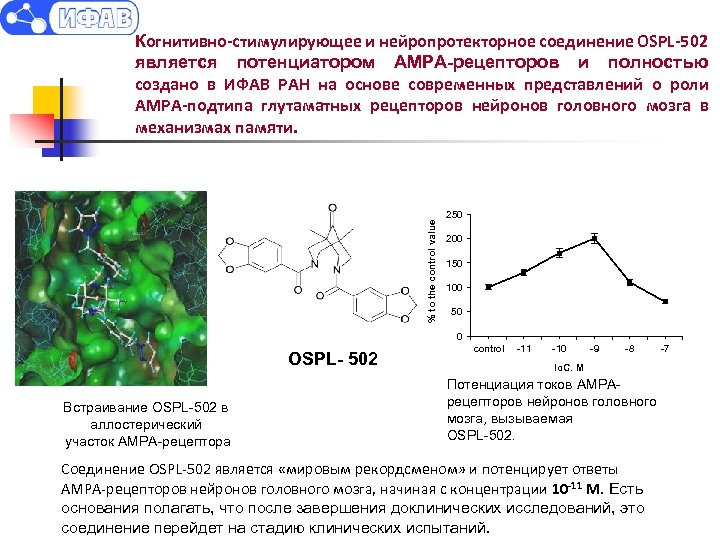 % to the control value Когнитивно-стимулирующее и нейропротекторное соединение OSPL-502 является потенциатором АМРА-рецепторов и