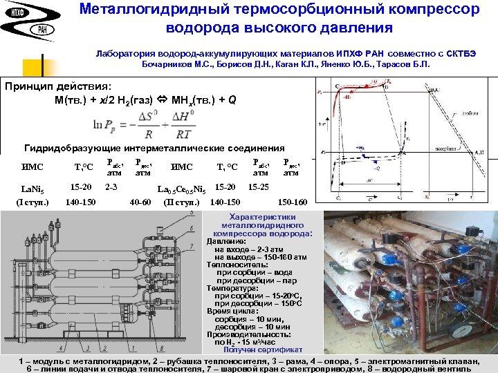 Металлогидридный термосорбционный компрессор водорода высокого давления Лаборатория водород-аккумулирующих материалов ИПХФ РАН совместно с СКТБЭ