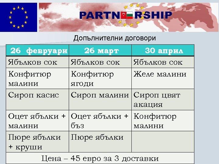 Допълнителни договори 26 февруари Ябълков сок Конфитюр малини Сироп касис 26 март Ябълков сок