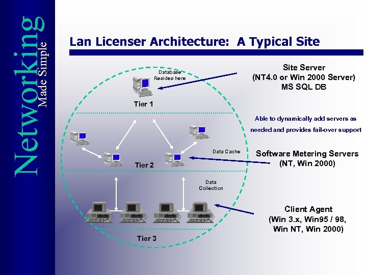 Made Simple Networking Lan Licenser Architecture: A Typical Site Server (NT 4. 0 or