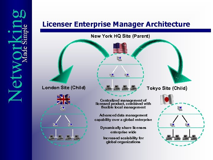Made Simple Networking Licenser Enterprise Manager Architecture New York HQ Site (Parent) London Site