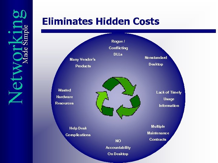 Made Simple Networking Eliminates Hidden Costs Rogue / Conflicting DLLs Many Vendor's Nonstandard Products