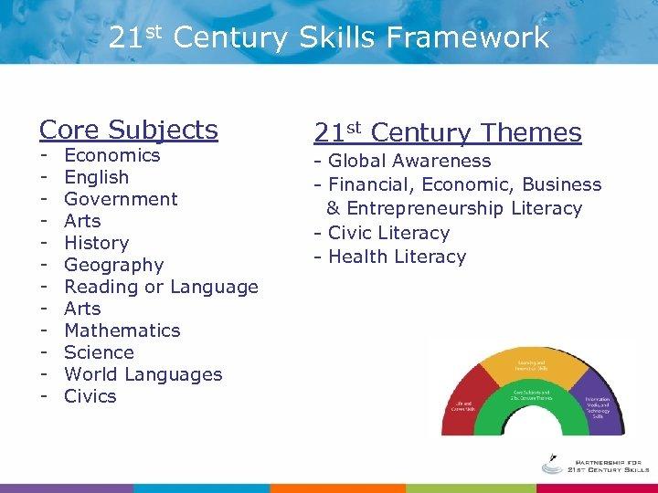 21 st Century Skills Framework Core Subjects - Economics English Government Arts History Geography