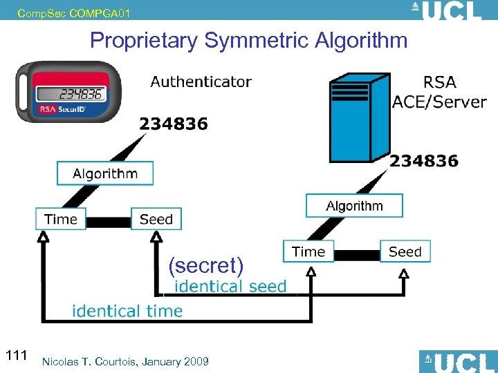 Comp. Sec COMPGA 01 Proprietary Symmetric Algorithm (secret) 111 Nicolas T. Courtois, January 2009