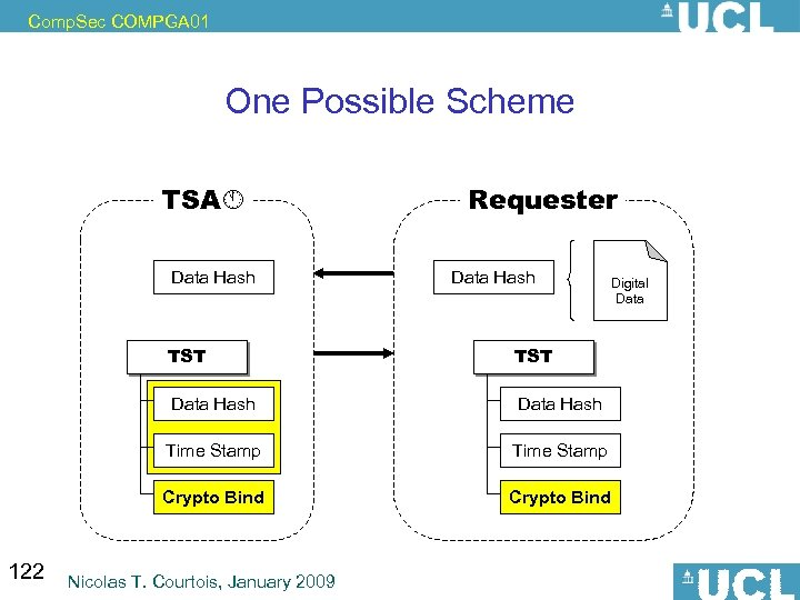 Comp. Sec COMPGA 01 One Possible Scheme TSA Data Hash Requester Data Hash TST