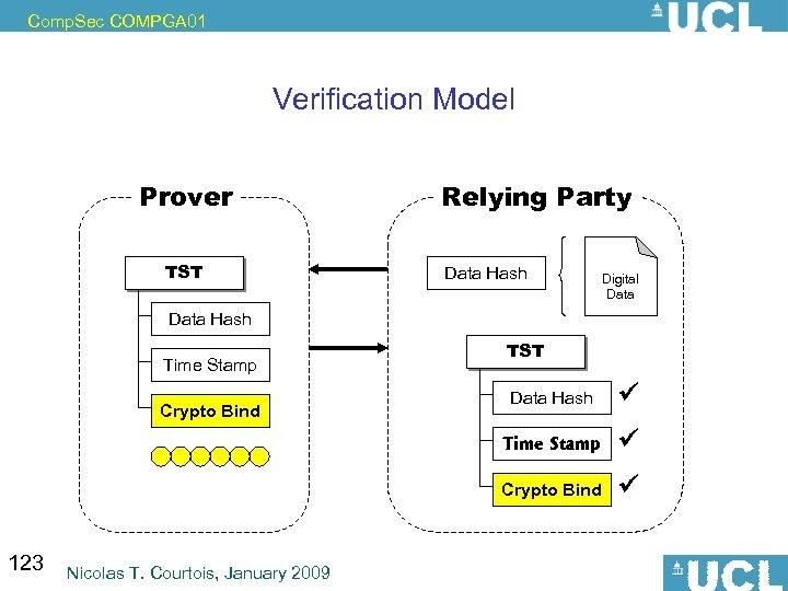 Comp. Sec COMPGA 01 Verification Model Prover TST Relying Party Data Hash Digital Data