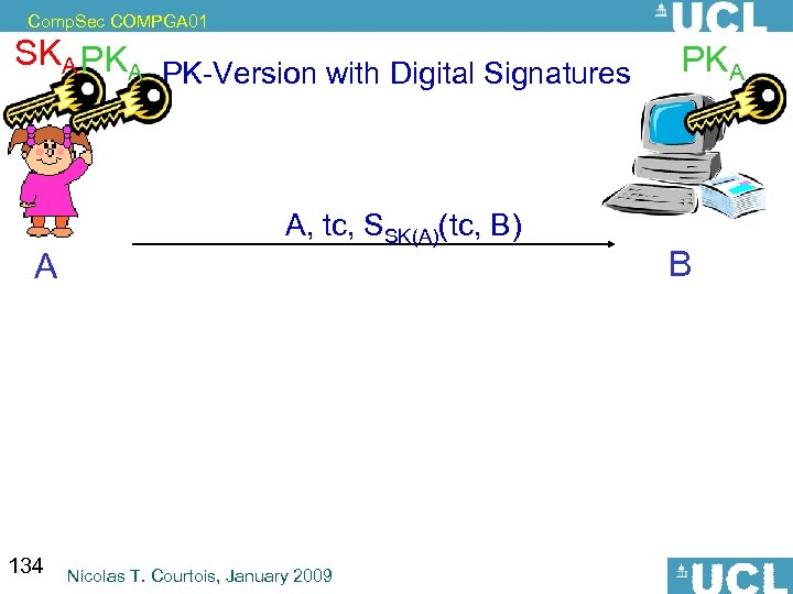 Comp. Sec COMPGA 01 SKA PKA A PK-Version with Digital Signatures A, tc, SSK(A)(tc,