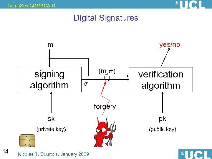 Comp. Sec COMPGA 01 Digital Signatures m signing algorithm yes/no (m, ) verification algorithm