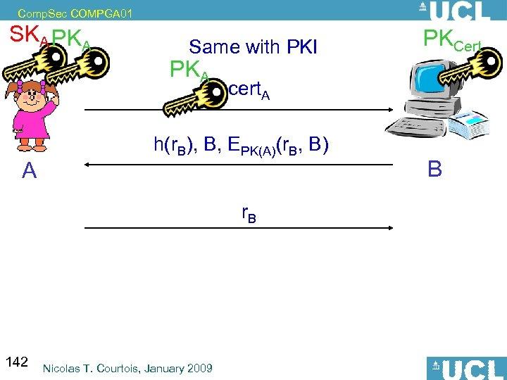 Comp. Sec COMPGA 01 SKA PKA Same with PKI PKA A cert. A h(r.