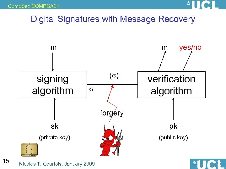 Comp. Sec COMPGA 01 Digital Signatures with Message Recovery m signing algorithm m (