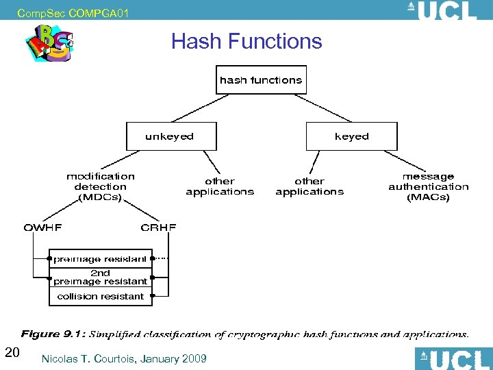 Comp. Sec COMPGA 01 Hash Functions 20 Nicolas T. Courtois, January 2009