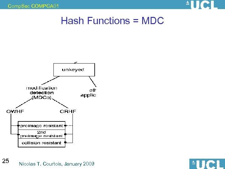 Comp. Sec COMPGA 01 Hash Functions = MDC 25 Nicolas T. Courtois, January 2009