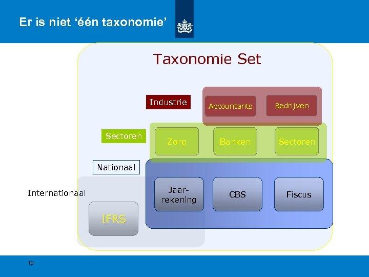Er is niet 'één taxonomie' Taxonomie Set Industrie Zorg Banken Sectoren Jaarrekening Sectoren Accountants