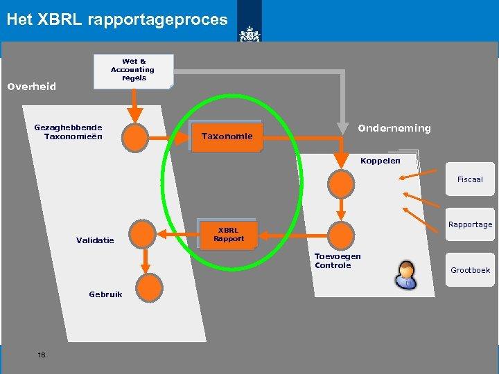 Het XBRL rapportageproces Wet & Accounting regels Overheid Gezaghebbende Taxonomieën Taxonomie Onderneming Koppelen Fiscaal