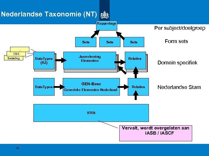 Nederlandse Taxonomie (NT) Rapportage Sets … CBS Belasting Data. Types (RJ) Data. Types Sets