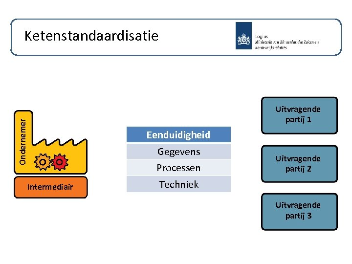 Ondernemer Ketenstandaardisatie Intermediair Uitvragende partij 1 Eenduidigheid Gegevens Processen Uitvragende partij 2 Techniek Uitvragende