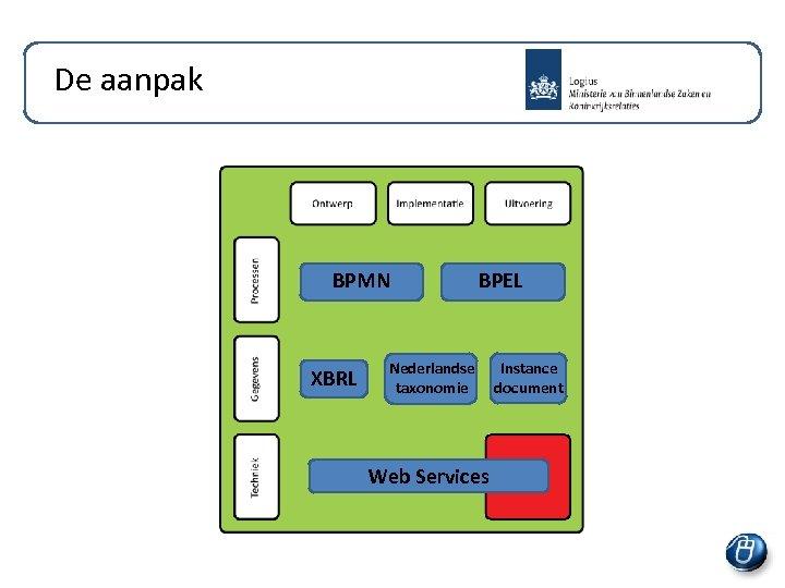 De aanpak BPMN XBRL BPEL Nederlandse taxonomie Web Services Instance document