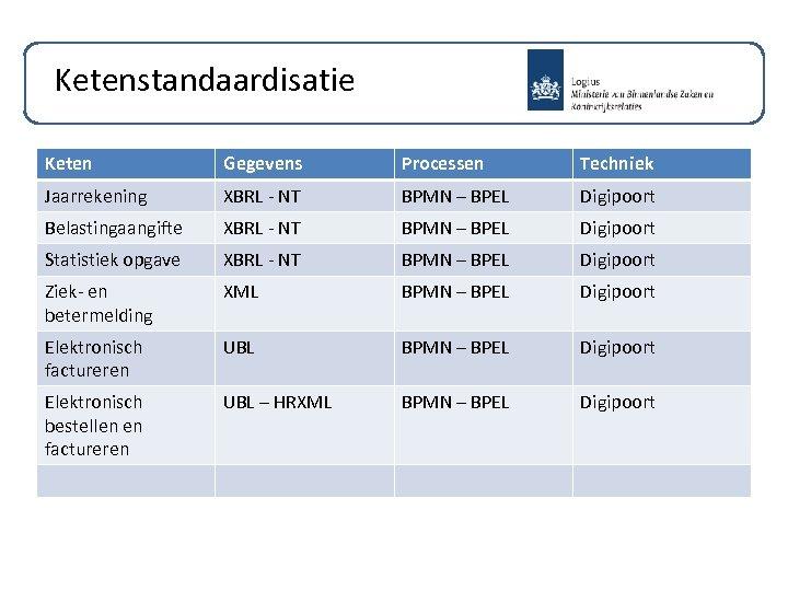 Ketenstandaardisatie Keten Gegevens Processen Techniek Jaarrekening XBRL - NT BPMN – BPEL Digipoort Belastingaangifte