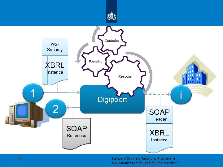 Controles WSSecurity Routering XBRL Instance Respons 1 i Digipoort 2 SOAP Header SOAP Response