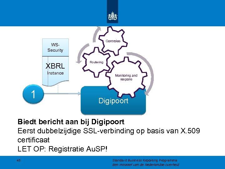 Controles WSSecurity XBRL Instance 1 Routering Monitoring and respons Digipoort Biedt bericht aan bij